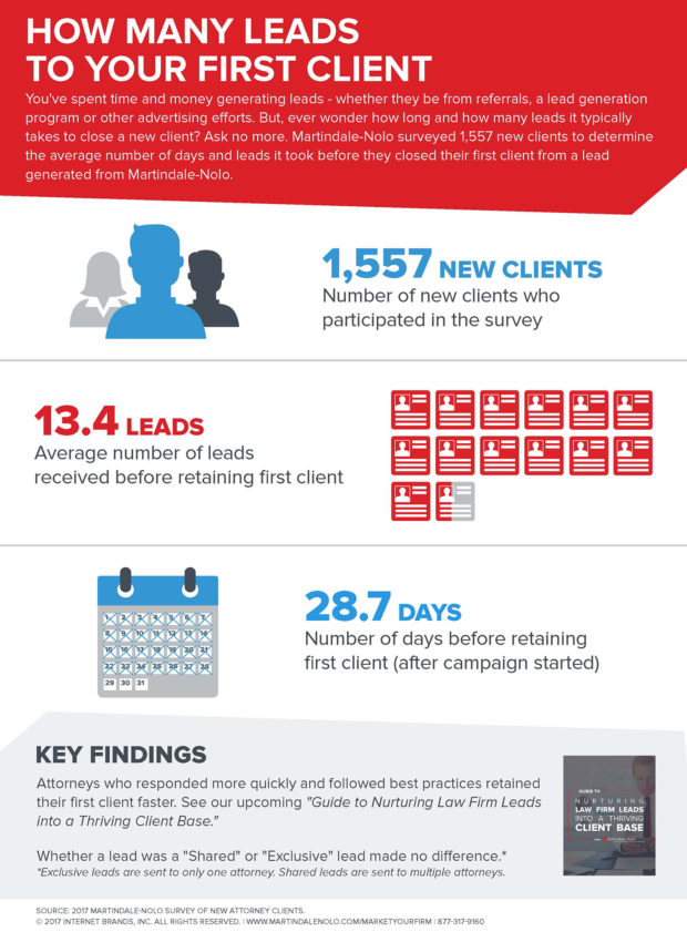 many leads it takes to close a new legal client