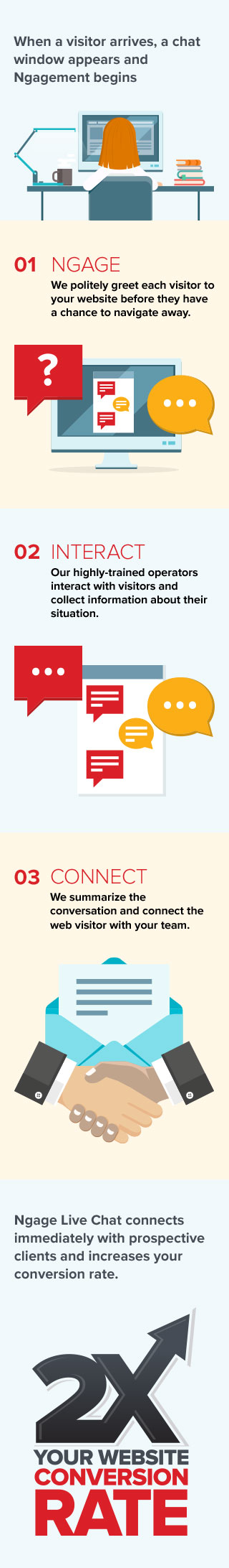 How Does Ngage Live Chat Work?