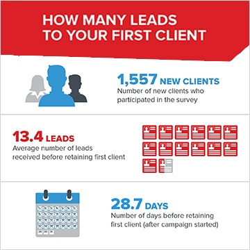 many leads it takes to close a new client