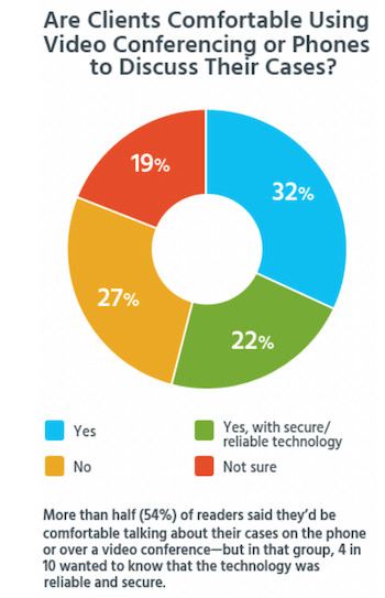 are legal clients comfortable using video conferencing