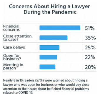 Concerns about hiring a lawyer during a pandemic
