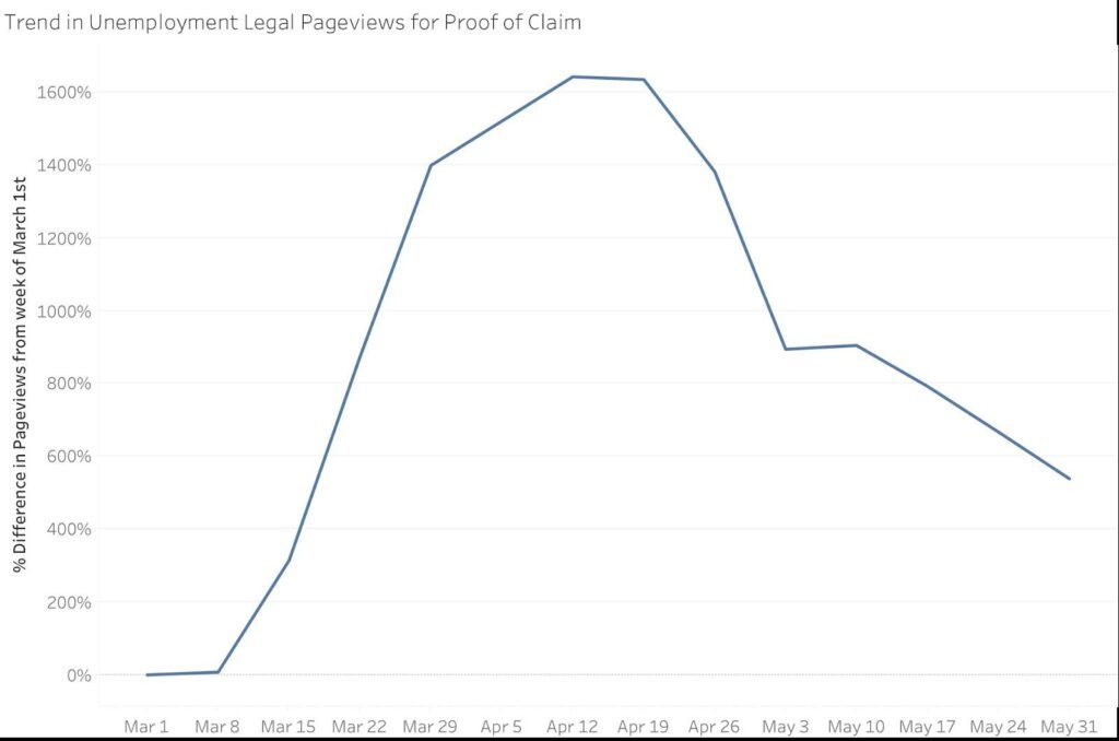Trends in Unemployment Legal Pageviews for Proof of Claim