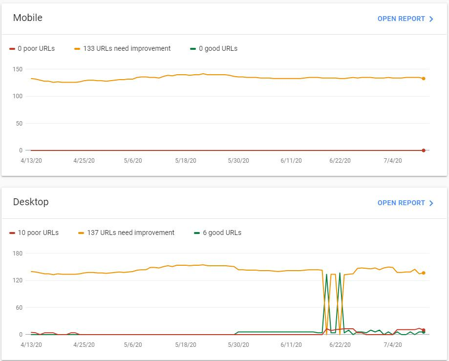 Google Search Console's core web vitals performance tracker