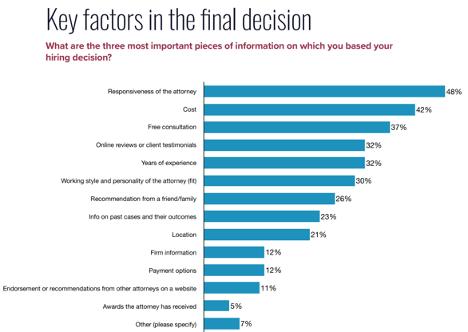 graph of key lawyer hiring factors