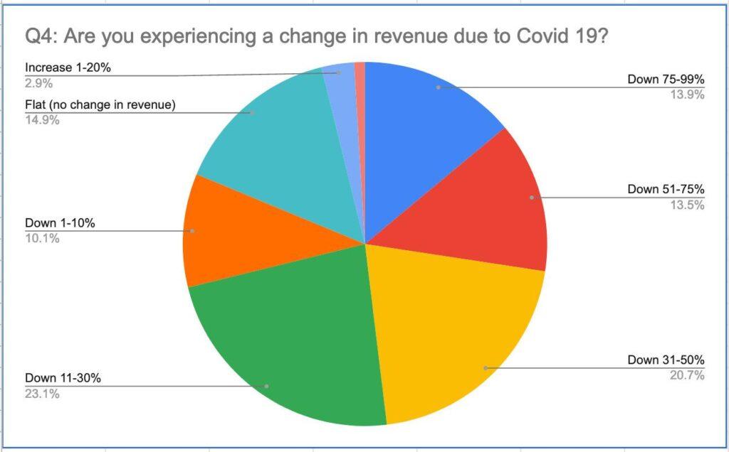 Revenues Are Down due to COVID